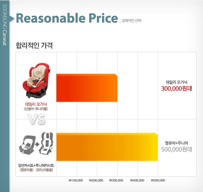 [순성카시트]경제적인 선택